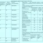 Полидез дезинфекция таблица 1