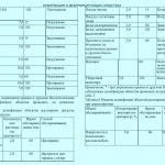 Полидез дезинфекция таблица 2